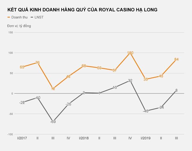 Casino lon nhat Quang Ninh lo hon 70 ty dong hinh anh 2  Casino lớn nhất Quảng Ninh lỗ hơn 70 tỷ đồng kqkd royal casino ha long