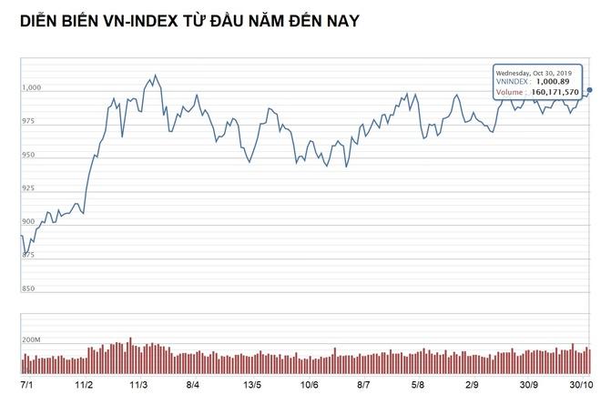 VN-Index vuot 1.000 diem sau hon 7 thang hinh anh 1