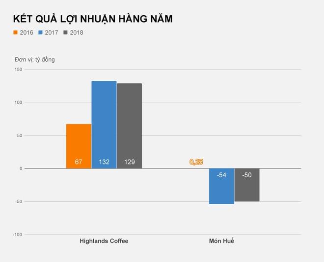 Mon Hue va Highlands Coffee sau ke hoach IPO bat thanh hinh anh 3