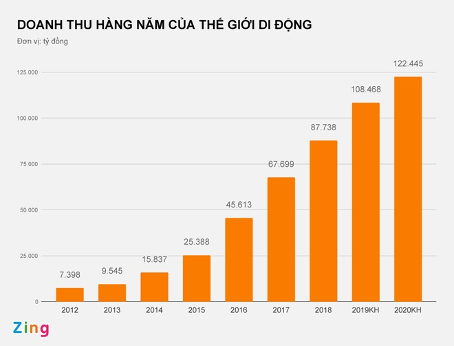 Ong chu The gioi Di dong muon thu hon 5 ty USD anh 1
