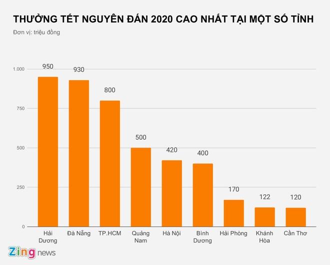Thuong Tet Nguyen dan nam nay khac gi so voi truoc? hinh anh 2 THUONG_TET_NGUYEN_DAN_2020_CAO_NHAT_TAI_MOT_SO_TINH_zing.jpg