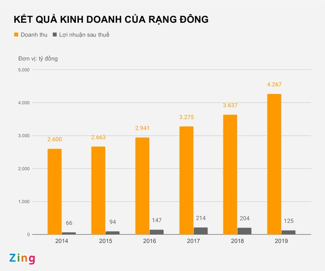 Cong ty Rang Dong lan dau thua lo sau 11 nam hinh anh 2 KET_QUA_KINH_DOANH_CUA_RANG_DONG_zing.jpg