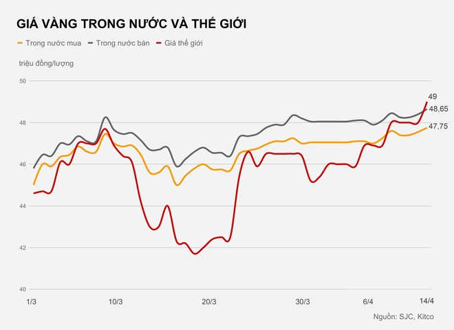 Gia vang the gioi tang len 49 trieu dong/luong hinh anh 1 GIA_VANG_TRONG_NUOC_VA_THE_GIOI.jpg