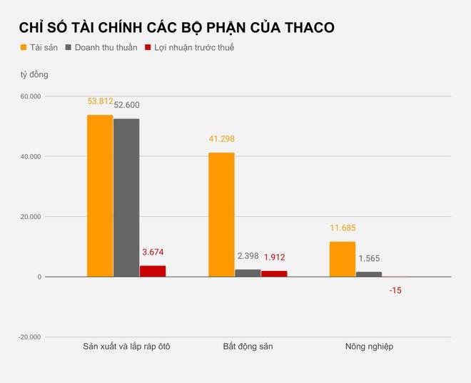 Ong Tran Ba Duong du tinh chia tach Thaco anh 1