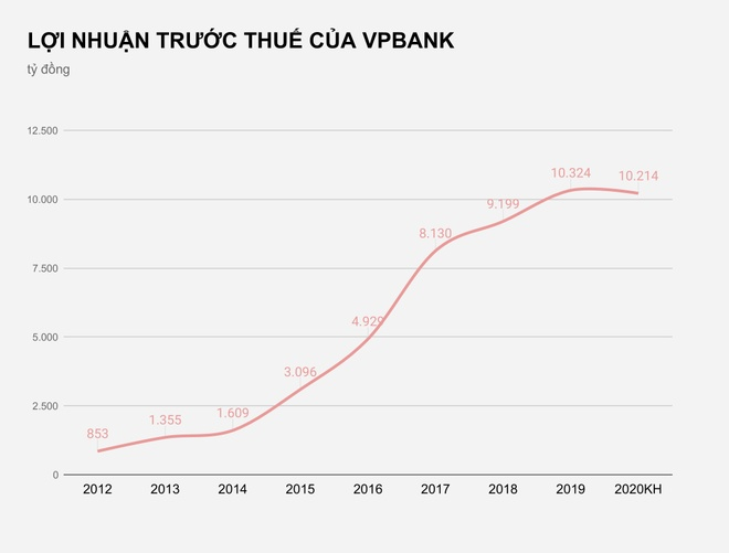 VPBank chua the ban von FE Credit anh 2
