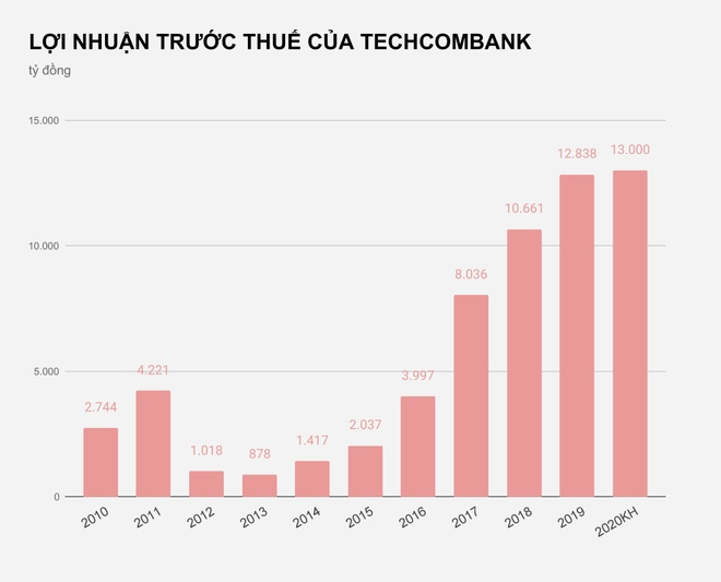Techcombank khong chia co tuc nam thu 9 anh 1