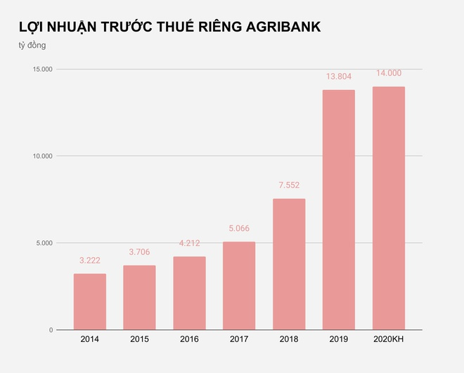 Agribank ky vong lai 14.000 ty nam nay anh 1