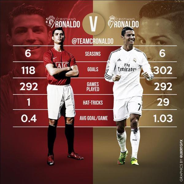 Nghich canh cua Ronaldo o M.U va Real Madrid hinh anh 4 Thành tích ghi bàn cá nhân của CR7 ở Real áp đảo những con số ở M.U. Đồ họa: Sky Sports