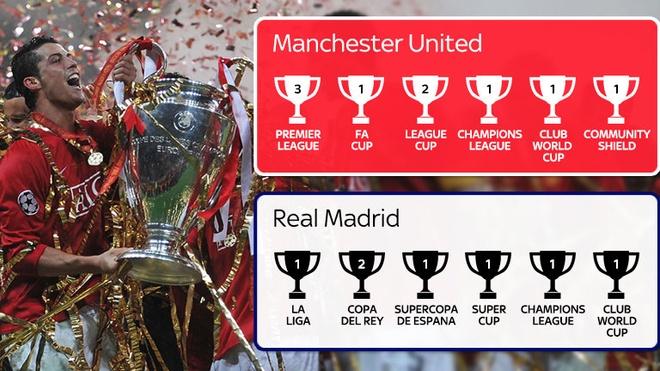 Nghich canh cua Ronaldo o M.U va Real Madrid hinh anh 1 Những danh hiệu CR7 giành được cùng M.U và Real. Đồ họa: Sky Sports