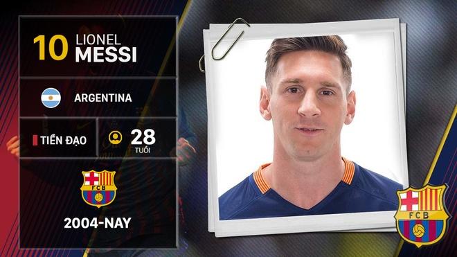 Con duong vinh quang sau 100 tran Champions League cua Messi hinh anh