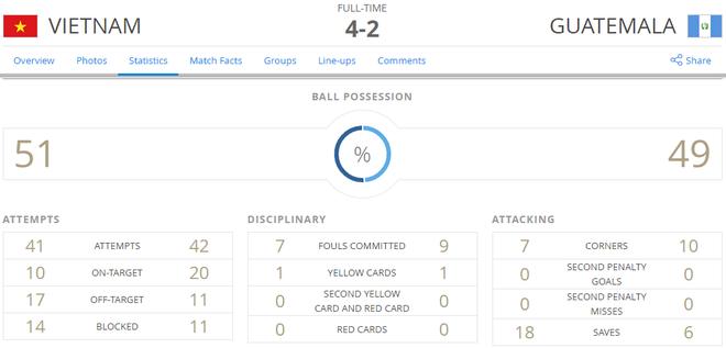 Futsal Viet Nam 4-2 Guatemala: Chien thang lich su hinh anh 3