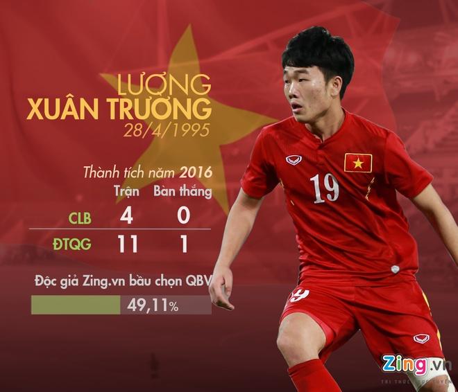 5 ung vien Qua bong vang Viet Nam 2016 anh 1