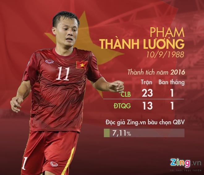 5 ung vien Qua bong vang Viet Nam 2016 anh 5