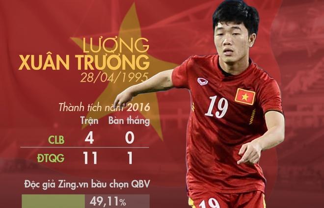 Doc gia Zing.vn du doan QBV: Xuan Truong, Cong Vinh dung dau hinh anh