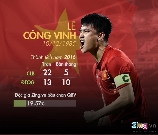 5 ung vien Qua bong vang Viet Nam 2016 anh 2
