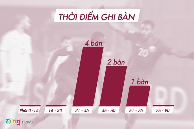 Tuong thuat U23 VN vs U23 Qatar (2-2, 4-3 pen): Chien thang nghet tho hinh anh 41