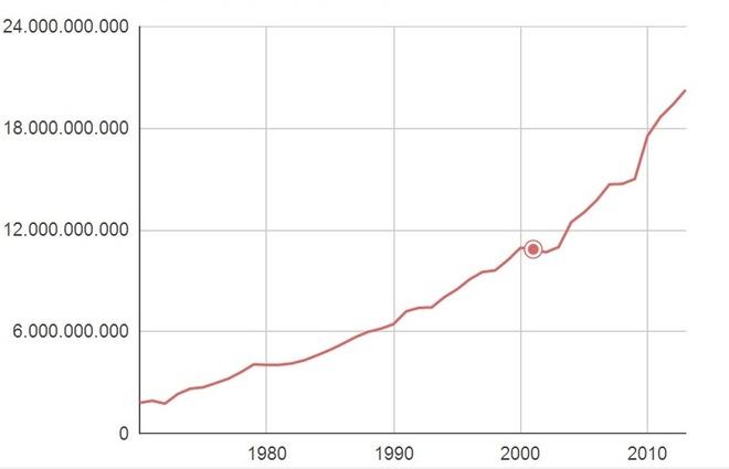 'Tai nan lien tiep la ngau nhien, hang khong van an toan' hinh anh 1 Lượt khách trên các chuyến bay tăng dần và đạt hơn 20 tỉ lượt vào năm 2013. Ảnh: World Bank