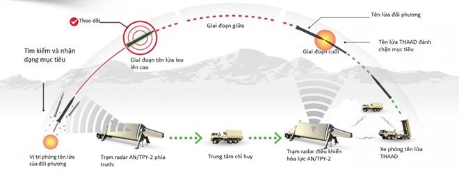 """10 vu khi lam thay doi the gioi hinh anh 8 THAAD (thiết bị phòng thủ khu vực đầu cuối tầm cao) tiên tiến nhất hành tinh có thể đánh chặn mọi mục tiêu với độ chính xác 100%, chỉ từ một chiếc phóng. Với độ chính xác chưa từng có, hệ thống THAAD có thể cân bằng các cuộc xung đột trên thế giới. Với tính cơ động và chiến lược, THADD thu hẹp khoảng cách giữa các lực lượng quân sự không tương xứng và giành lợi thế trên không của đối phương. Điểm đặc biệt của THAAD là nó không mang theo đầu đạn chứa thuốc nổ, thay vào đó nó sử dụng công nghệ """"hit-to-kill"""" (truy đuổi-tiêu diệt), cho phép vô hiệu hóa các tên lửa đạn đạo bên trong hoặc bên ngoài khí quyển. Mỗi bệ phóng mang theo 8 tên lửa và có thể phóng nhiều đạn tùy vào mức độ nghiêm trọng của các mối đe dọa."""