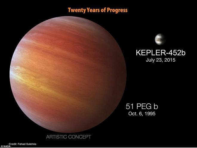 Dieu thu vi ve 'phien ban song sinh' cua trai dat hinh anh 6 Kính thiên văn phát hiện hành tinh đầu tiên quay quanh một ngôi sao giống mặt trời vào năm 1995. 21 năm sau, thế giới được biết tới một hành tinh khác có nhiều điểm tương đồng trái đất.