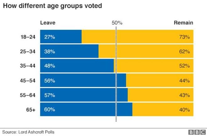 Nguoi tre o Anh: Brexit danh cap tuong lai cua chung toi hinh anh 3