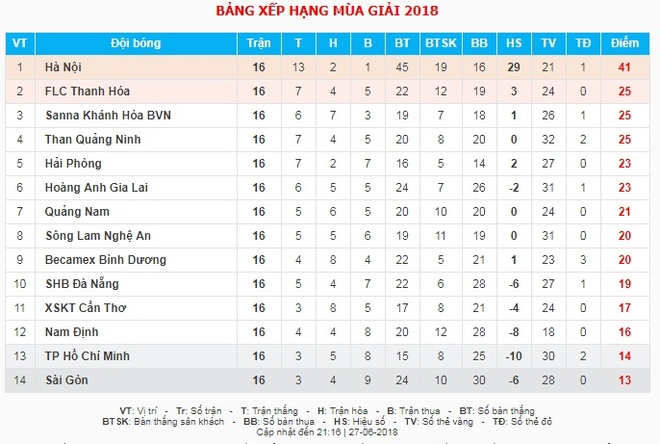 Phan Van Tai Em,  Nguyen Thanh Cong,  CLB Sai Gon,  Sai Gon FC,  Tai Em,  Nam Dinh,  Rot hang,  V.League 2018 anh 3