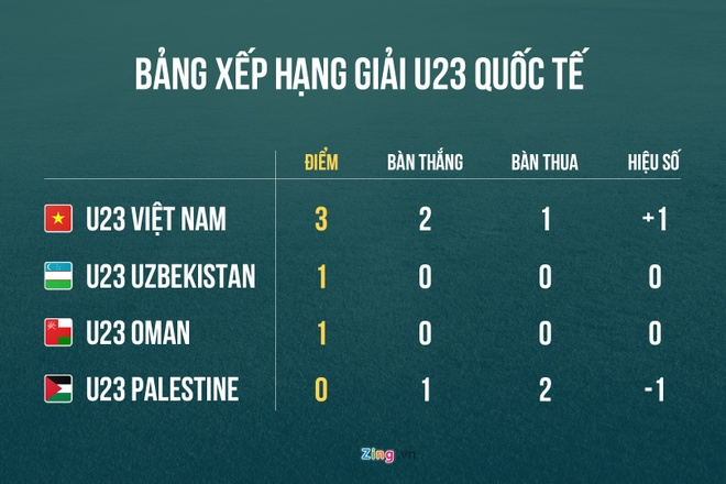 Olympic VN 2-1 Olympic Palestine: Cong Phuong ghi ban va kien tao hinh anh 2