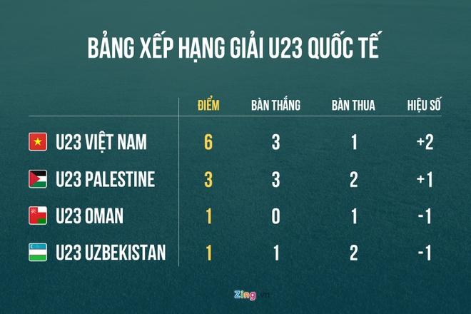 Olympic VN vs Olympic Oman (1-0): Doan Van Hau ghi ban dep mat hinh anh 2