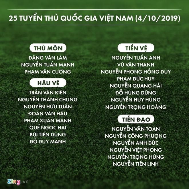 Mac Hong Quan va 8 cau thu chia tay tuyen Viet Nam hinh anh 2