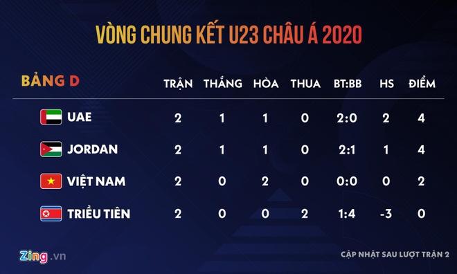 AFC khuyen cao doanh nghiep va CDV Viet Nam o U23 chau A hinh anh 2 bang_xep_Hang.jpg