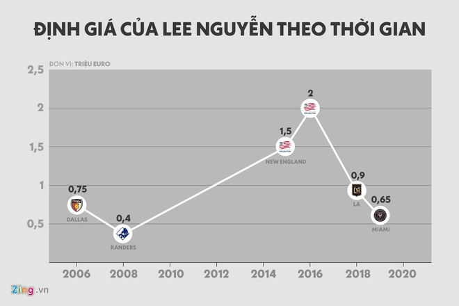 CLB TP.HCM dong y tra 1 trieu USD cho hop dong voi Lee Nguyen hinh anh 2 lee_price_market.jpg