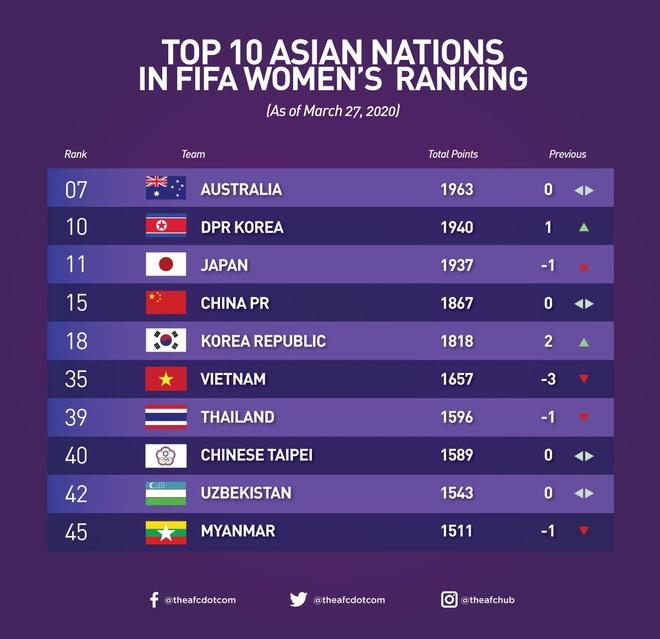 Tuyển nữ Việt Nam tụt 3 bậc trên bảng xếp hạng FIFA