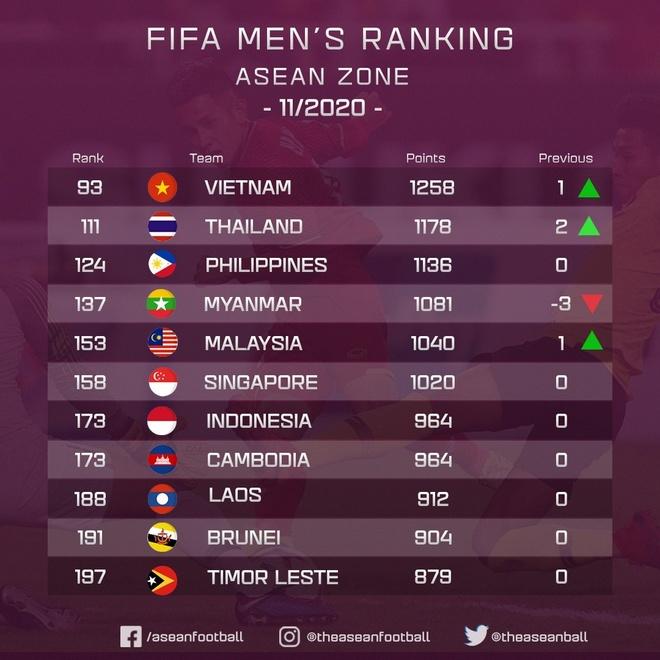 Nc247info tổng hợp: Thái Lan thu hẹp vị trí với tuyển Việt Nam trên BXH FIFA