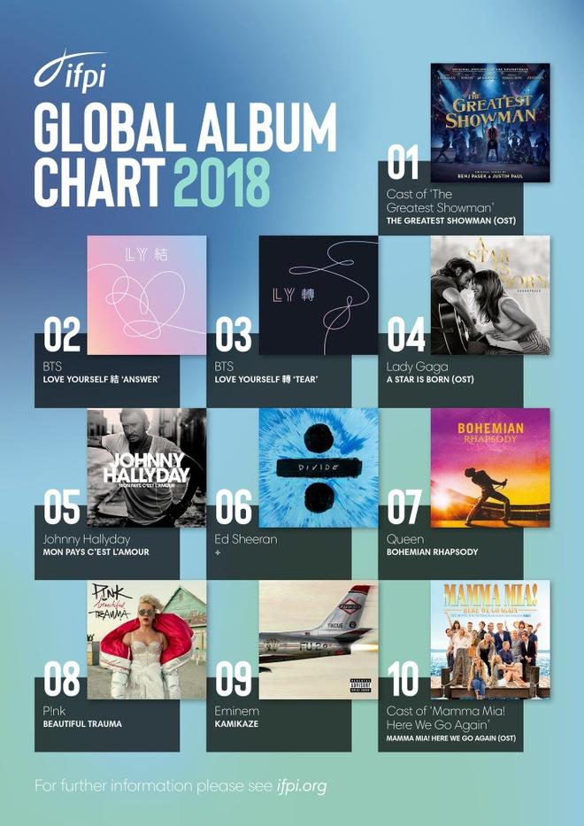 top 10 album ban chay nhat nam anh 3