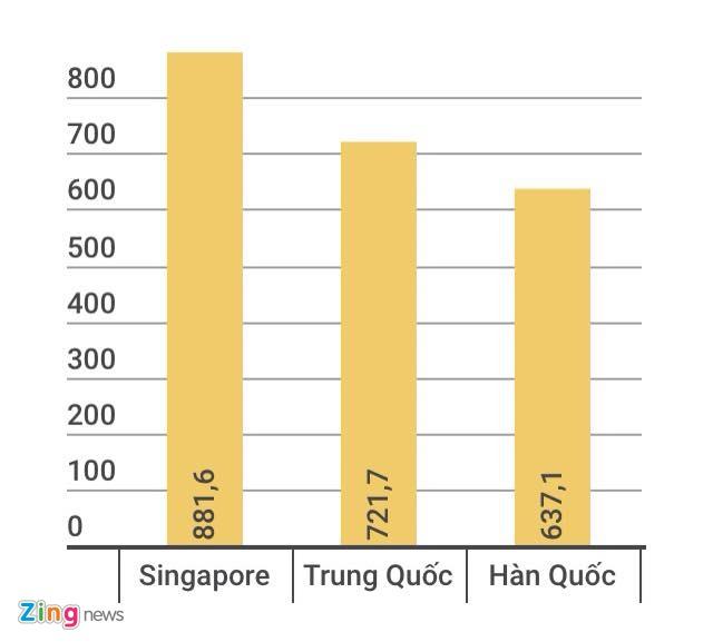 Trung Quoc dau tu vao Viet Nam hon 700 trieu USD hinh anh 1
