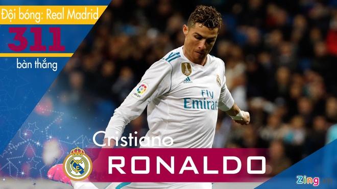 Nhung chan sut xuat sac trong lich su La Liga hinh anh 2 Cristiano_Ronaldo.jpg