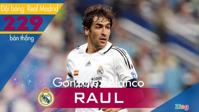 Nhung chan sut xuat sac trong lich su La Liga hinh anh 5 Raul.jpg