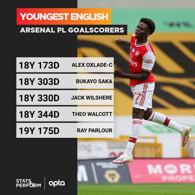 Nc247info tổng hợp: Bukayo Saka đi vào lịch sử Arsenal
