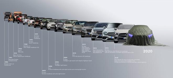 Ca 100 nam qua, Mercedes don luc phat trien cong nghe den pha oto hinh anh 1 Mercedes-Headlight-Tech-1.jpg