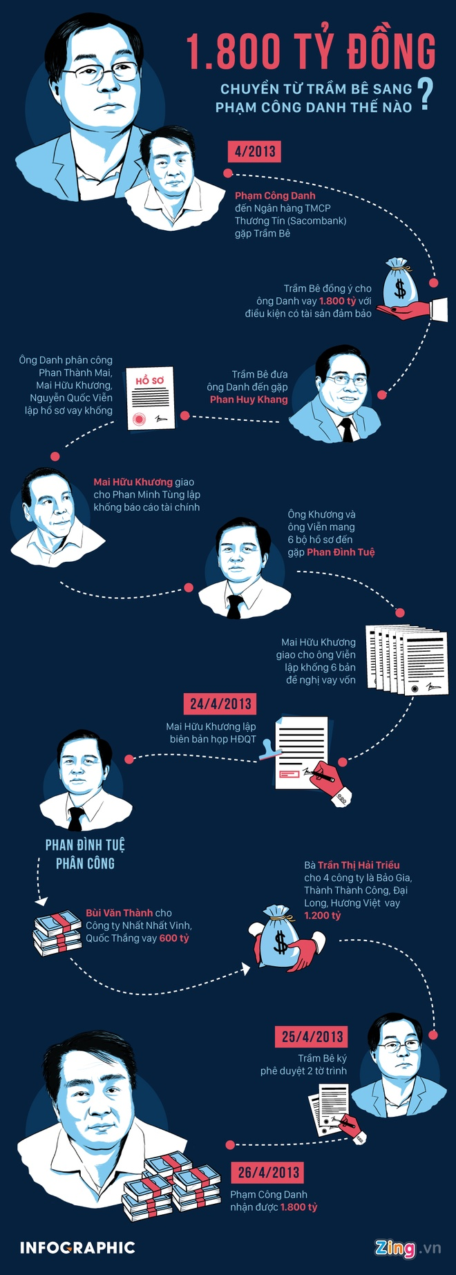Co thu hoi duoc 1.700 ty Pham Cong Danh tra cho BIDV? hinh anh 3