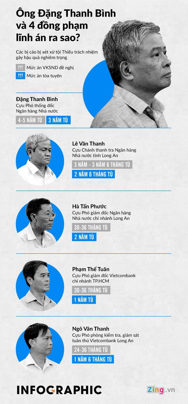 Cuu Pho thong doc NHNN Dang Thanh Binh linh 3 nam tu hinh anh 1