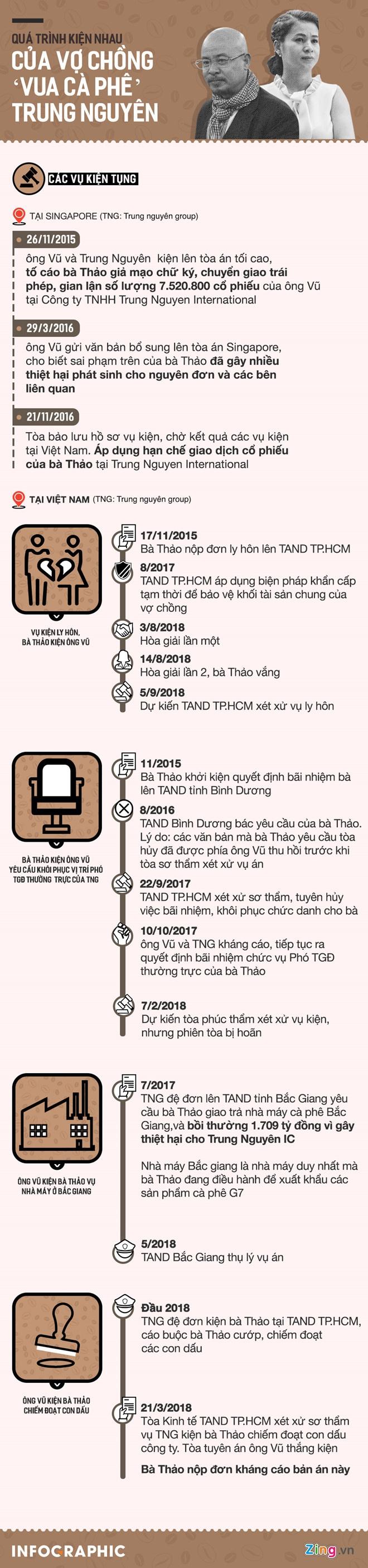 Vo chong 'vua' ca phe Trung Nguyen lai ra toa hoa giai hinh anh 3