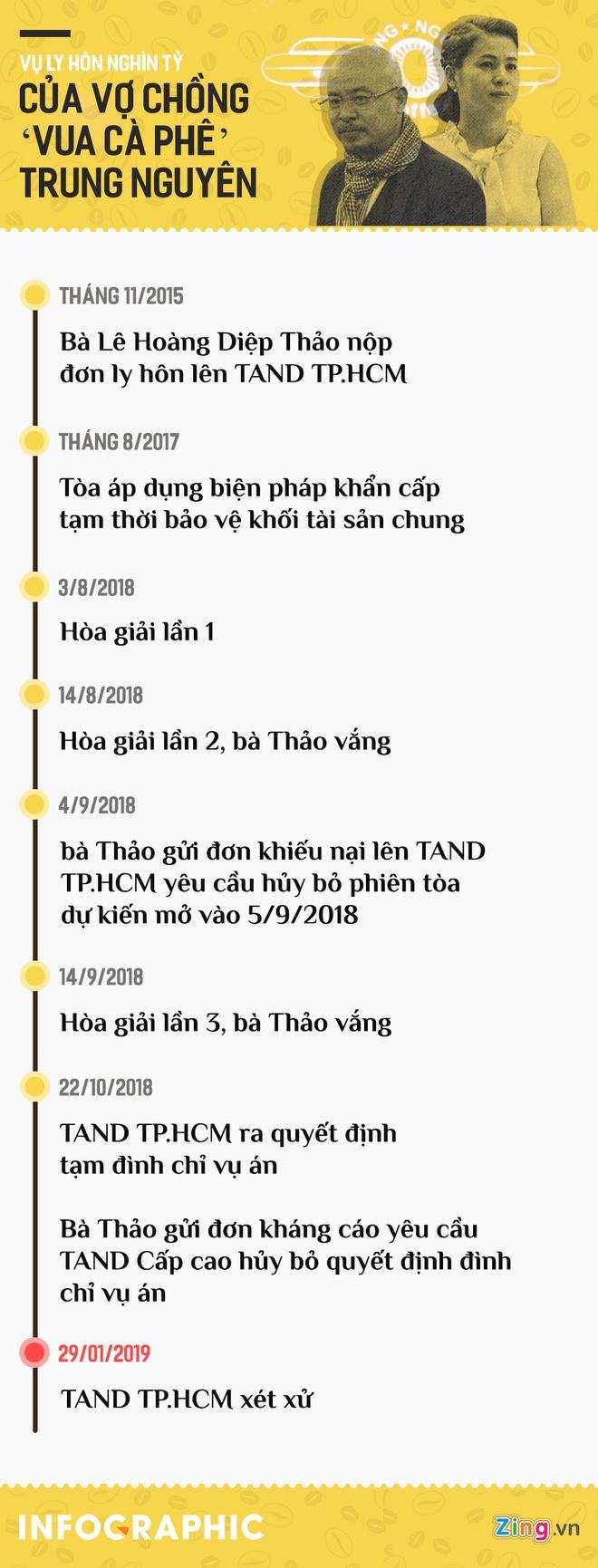 Vu ly hon nghin ty cua vo chong ca phe Trung Nguyen hinh anh 1