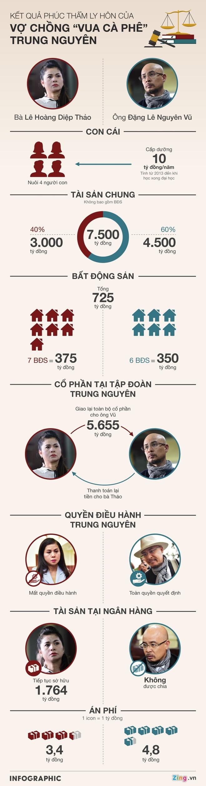 Hoan chia tai san nghin ty trong vu ly hon cua vo chong Trung Nguyen hinh anh 3 INFO_KQlyhon122019_2.jpg