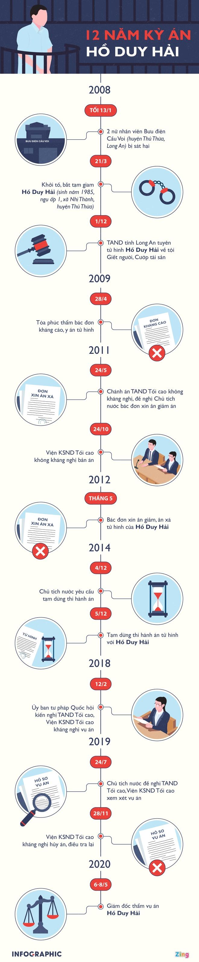 Giam doc tham bac khang nghi, vu an Ho Duy Hai se dien bien the nao? hinh anh 2 info_1_.jpg
