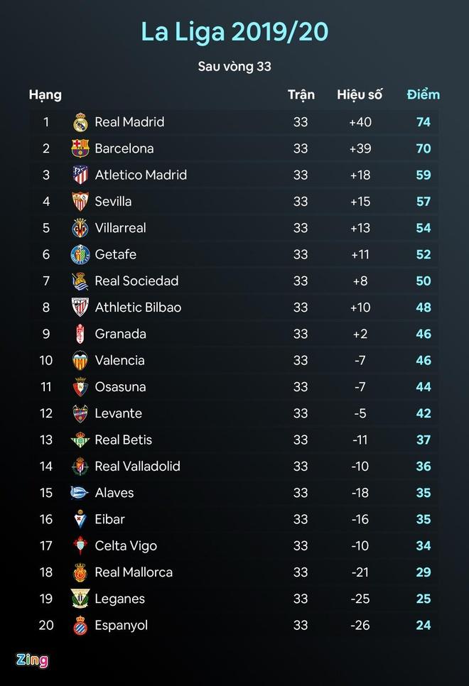 Xavi,  Barcelona,  Lionel Messi,  Quique Setien,  La Liga,  Champions League,  Barca anh 2