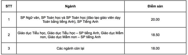 DH Su pham Ha Noi cong bo diem san tu 18 den 20 hinh anh 1