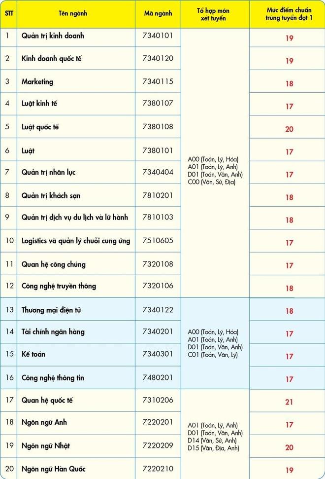 Diem chuan DH Kinh te - Tai chinh TP.HCM cao nhat 20 hinh anh 1