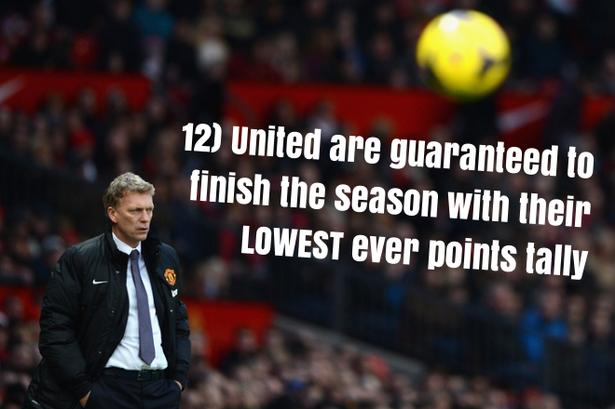 12.Lần đầu tiên trong lịch sử, M.U kết thúc mùa giải ở vị trí thấp nhất kể từ khi ngoại hạng Anh ra đời.