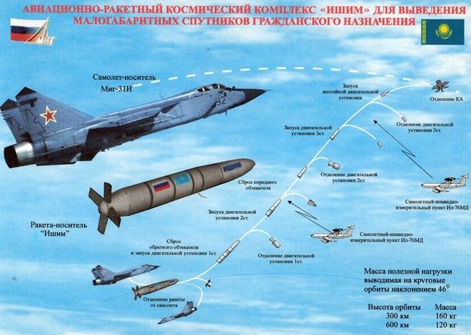 Minh họa cơ chế phóng và diệt vệ tinh của tên lửa 79M6 gắn trên tiêm kích đánh chặn MiG-31D.