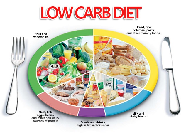 Low-carb co phai cach giam can tot nhat? hinh anh